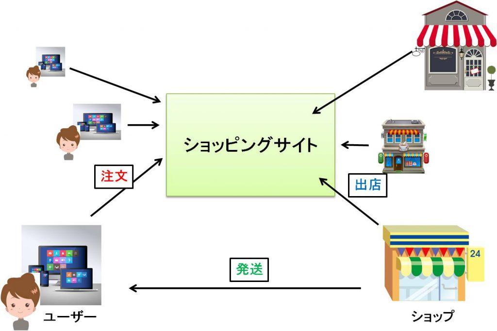 ショッピングモール型サイト