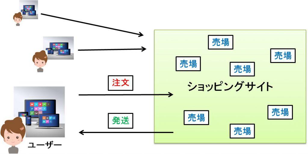総合デパート型サイト